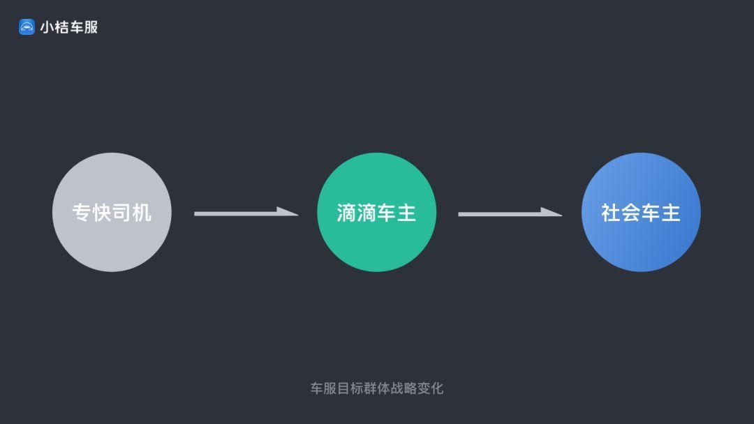 [分享] 如何构建ux中台-滴滴旗下小桔车服实战案例